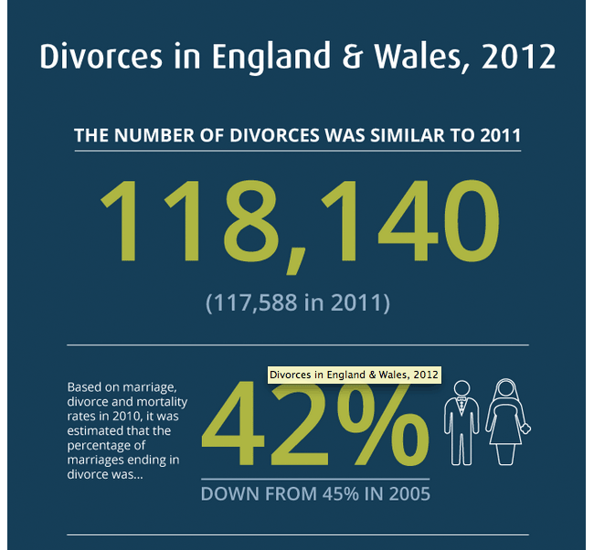 ONS Divorces infographic