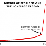 The death of the homepage in one simple graph