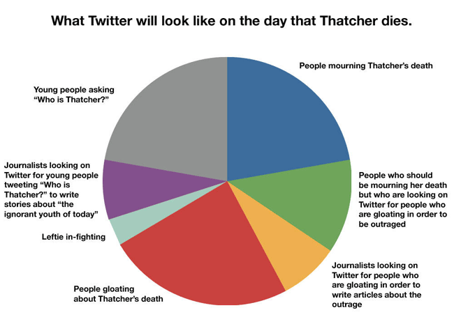 My Twitter Thatcher pie-chart