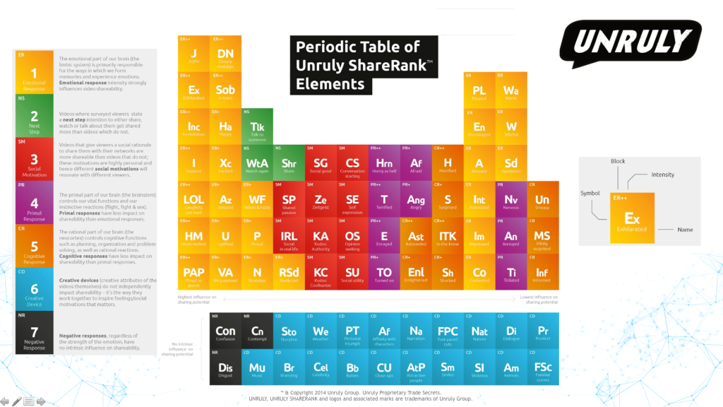 Unruly-Periodic-Table-of-Sharing-1024x576