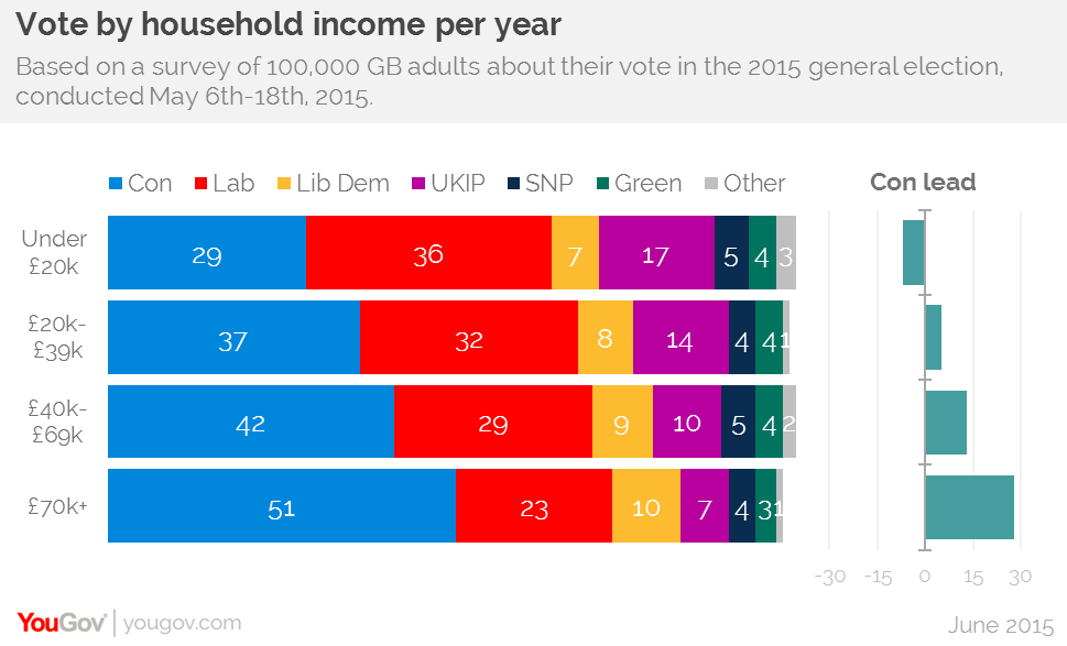 YouGov income votes